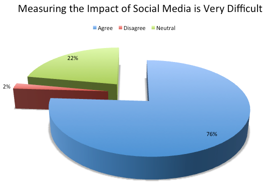 Measuring impact of social media very difficult