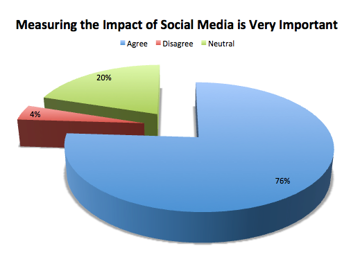 Measuring Social Media Very Important