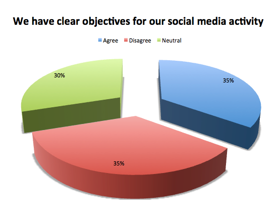 We have clear objectives for social media activity