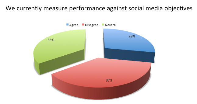 We Measure Against Social Media Objectives