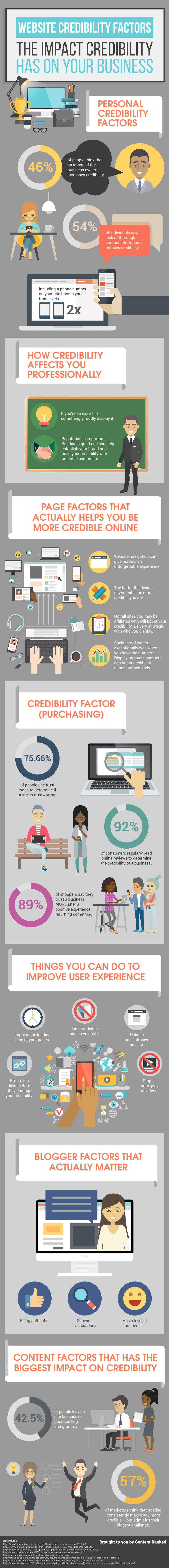 website-credibility-factors.png