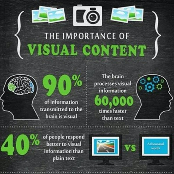 Importance of visual content.