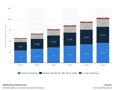 Digital-Marketing-Spend-2014-to-2019.png