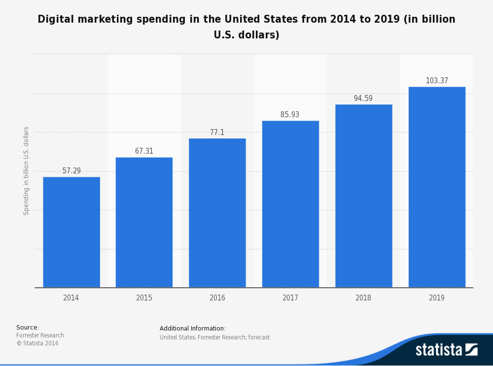digital-marketing-spending-in-the-us-2014-2019