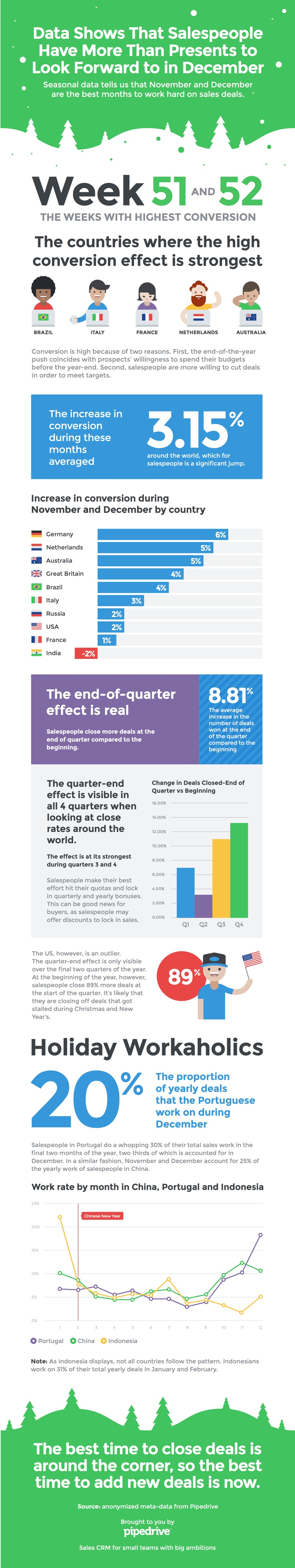 one-year-in-sales-infographic-800.jpg